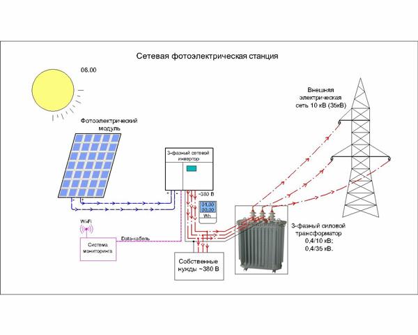 Фотоэлектрические станции схема